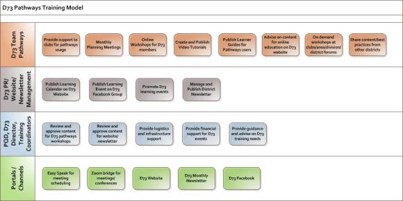 D73 Pathways Training Model Page 1